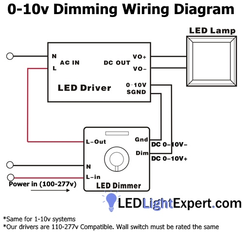 0 10v_LED_dimming_diagram_LLE how to setup dimmable led high bay or led parking lot lights with 0 10v dimming wiring diagram at gsmx.co