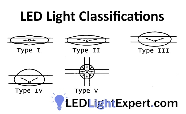 LED Light Classification- Learn about the Classes of Light