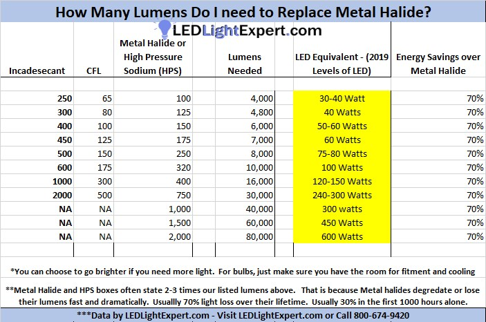 how many lumens for a 400watt metal halide and what s the led equivalent 1000watt metal halide. Black Bedroom Furniture Sets. Home Design Ideas